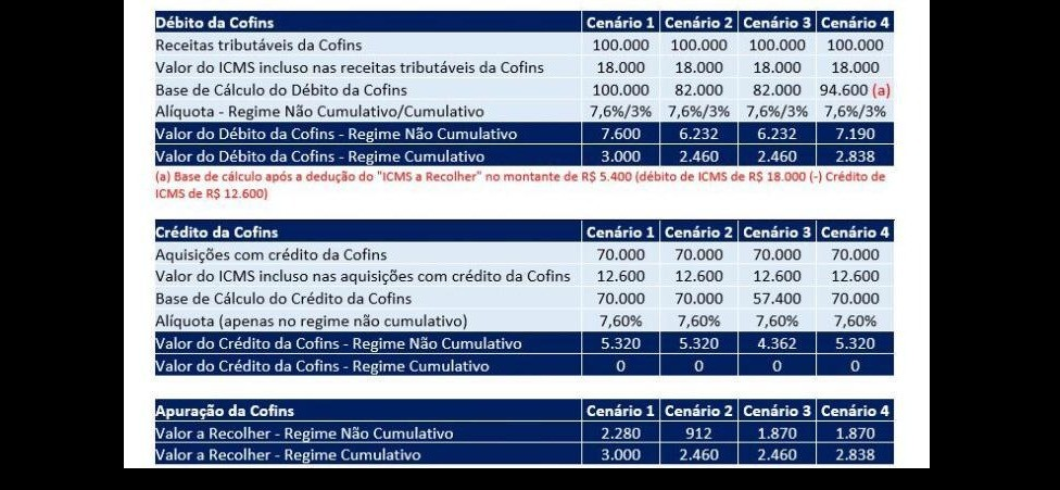 Forma de Cálculo COFINS