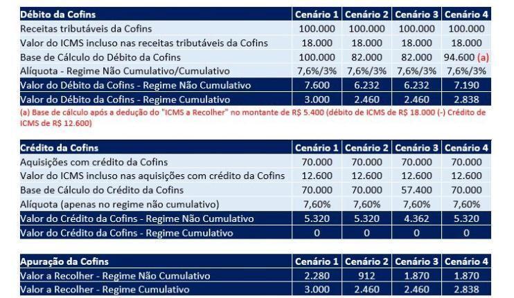 Foto: Forma de Cálculo COFINS